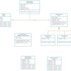 Class Diagram For Flight Reservation System How Do You Stem And Leaf Diagrams Oop Uml 43 Online Movie Rental Stack