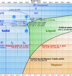 water phase diagram [ 2000 x 1688 Pixel ]