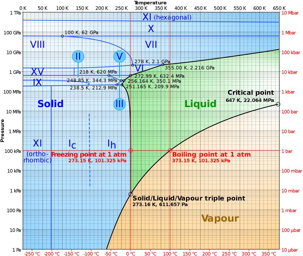 medium resolution of water phase diagram
