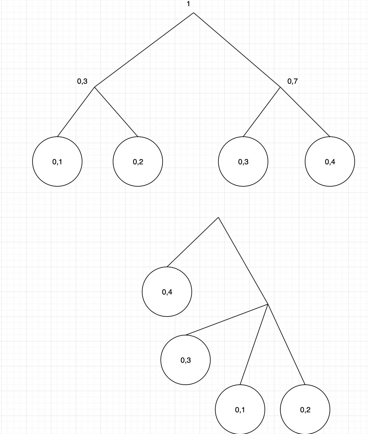 Huffman Encoding Symbols With Same Probability