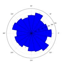 Matplotlib Polar Plot