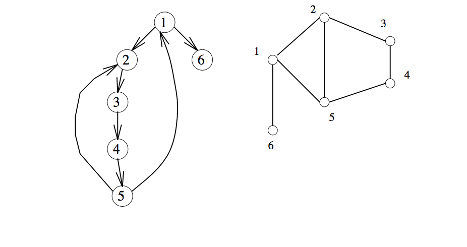 Skiena's DFS on unweighted graphs, in Python 3, with