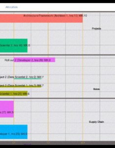 and ggplot gantt chart also charts with stack overflow rh stackoverflow
