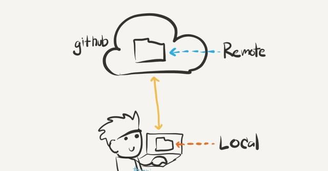 schematic, cute git remote graph
