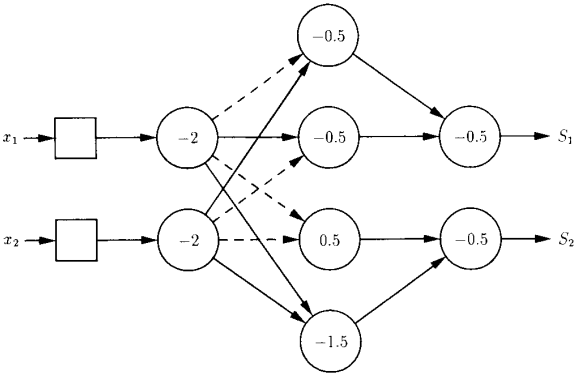 Error in specifying connection weights of neural network