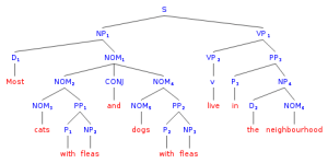 syntax  Drawing tree diagrams of ambiguous sentences generated by a CFG  Linguistics Stack