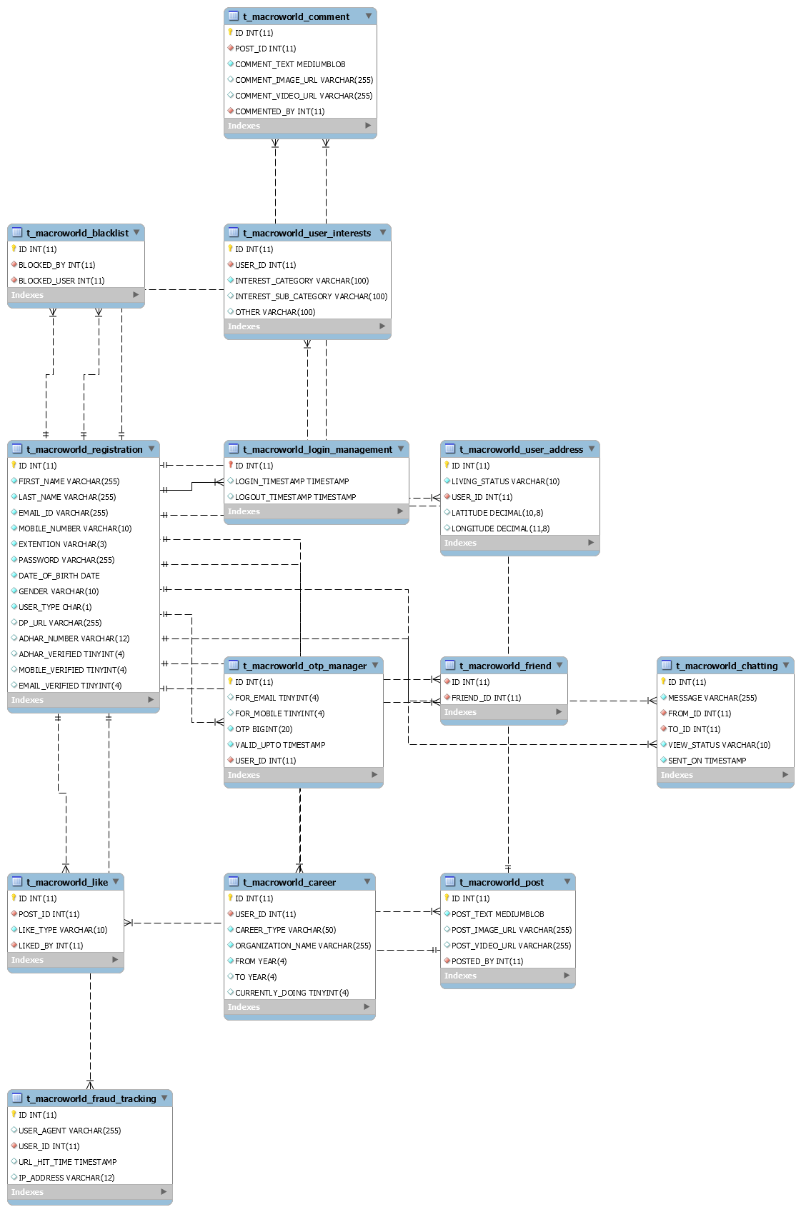 mysql - Fetch multiple columns from multiple tables where any table may have 0 or any number of rows - Stack Overflow