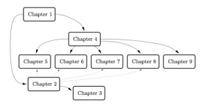 tikz pgf  Chapter reading order diagram  TeX  LaTeX