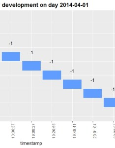 Enter image description here also  create waterfall chart with ggvis instead of ggplot stack overflow rh stackoverflow
