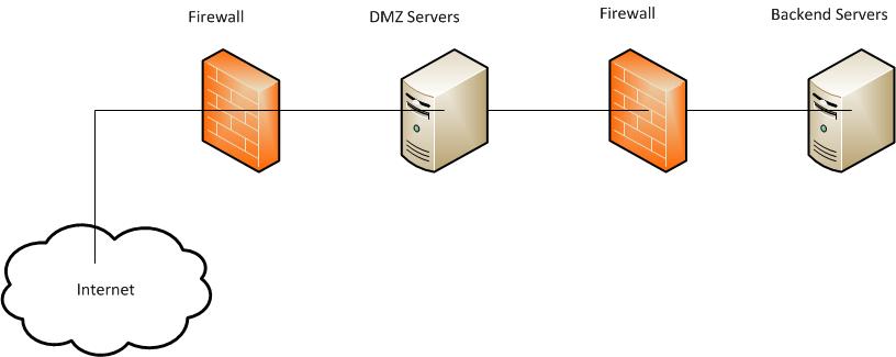 Networking Should I Dual Home Our Webservers DMZ Internal