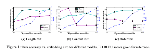 Comparison of accuracy for sentence embedding on 3 basic language characteristics
