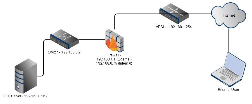 Routing Through A Firewall To FTP Server Network Engineering