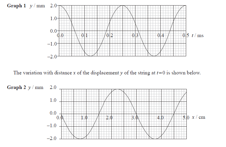 mechanical wave diagram nissan altima wiring conceptual doubts regarding the graphs of waves physics