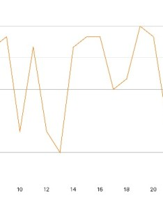 Screenshot showing missing  and  axes gridline at row also ios charts gridlines are intermittently stack rh stackoverflow