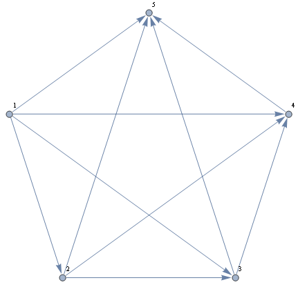 System of differential equations on a directed graph