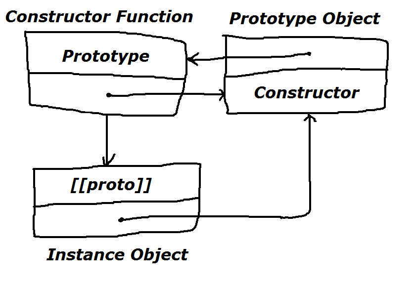 JavaScript inheritance and the constructor property