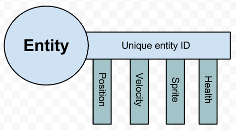 "What Is The Role Of ""systems"" In A Component Based Entity"