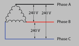 electrical  3 phase (delta) power to single phase space
