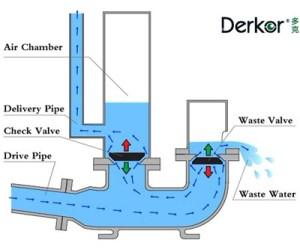 fluid dynamics  How does an hydraulic ram pump work