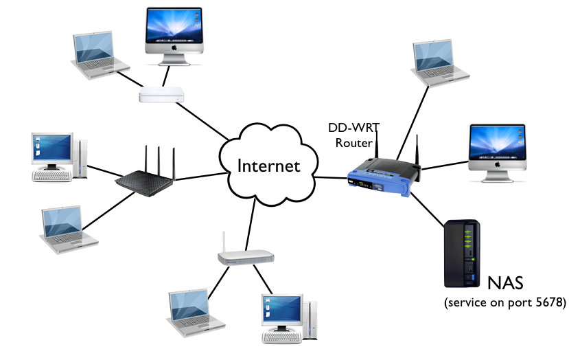Firewalls Securing A Network Attached Storage On The Internet