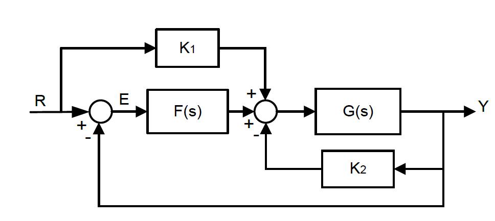 block diagram reduction problems