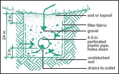 french drain design diagram meyer plow e60 wiring how should i install a in this situation and will it enter image description here