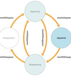 taken from https developer apple com library ios documentation uikit reference uiviewcontroller class art uiviewcontroller class reference 2x png [ 925 x 876 Pixel ]