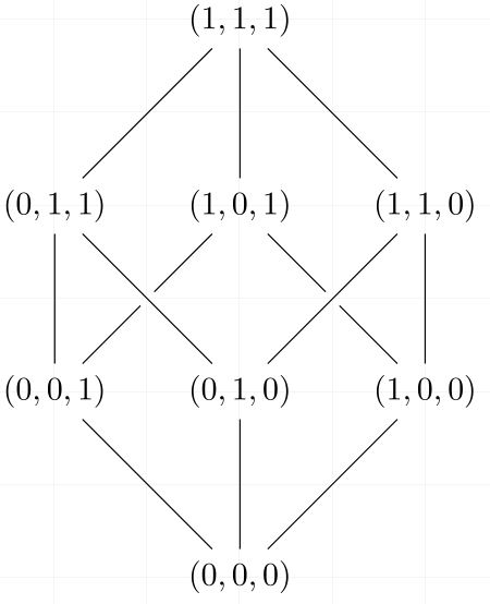 Know the Boolean algebras order for Hasse Diagram