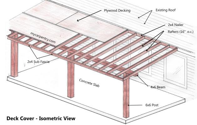patio cover span