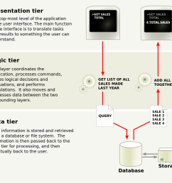 diagram representation [ 1146 x 1024 Pixel ]