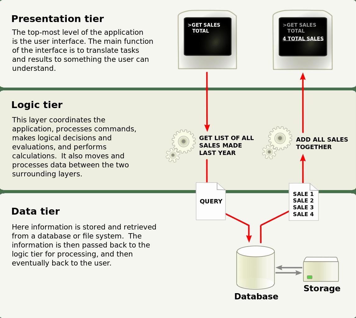 hight resolution of diagram representation