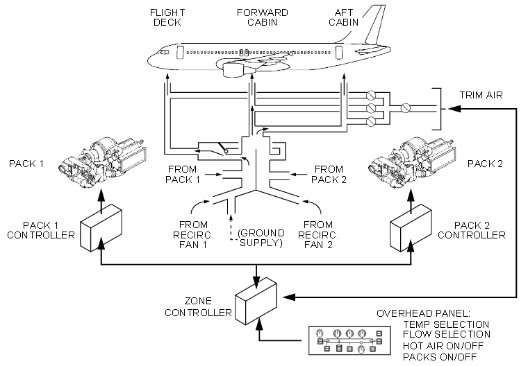 Air Conditioning Systems: Aircraft Air Conditioning Systems