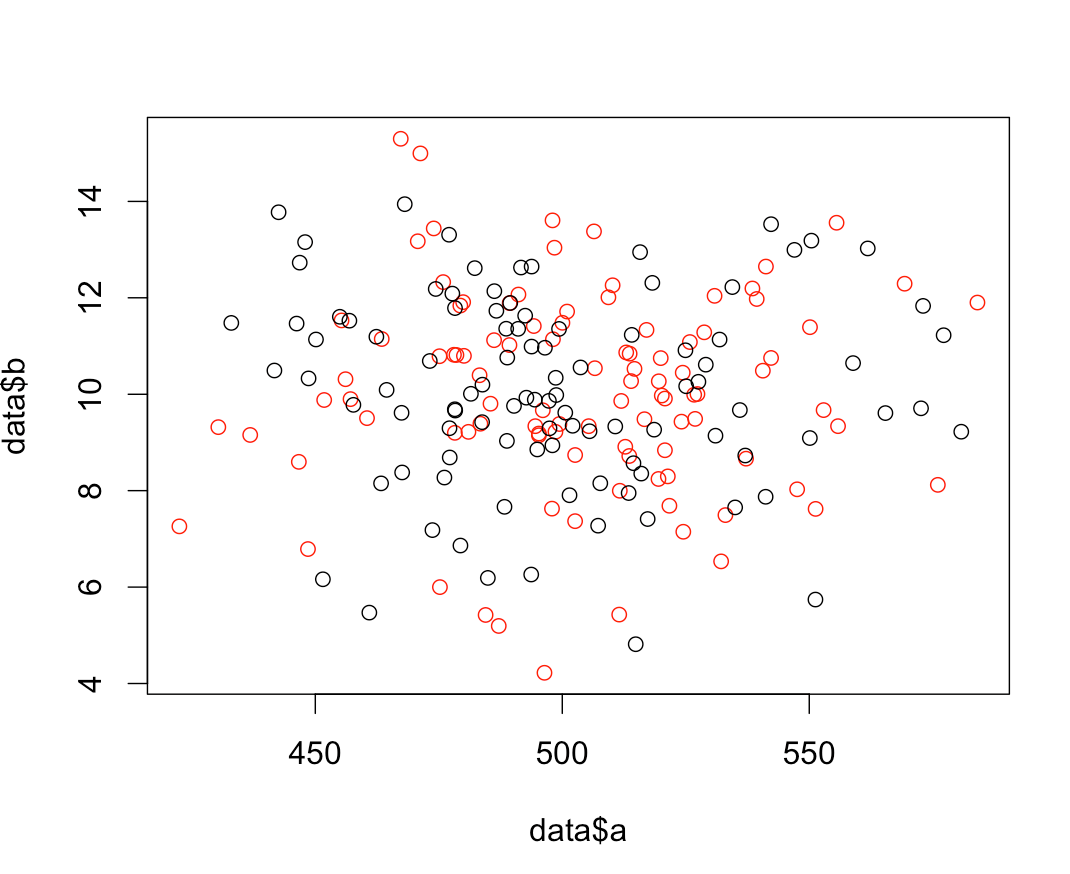 Combine Histogram With Scatter Plot In R