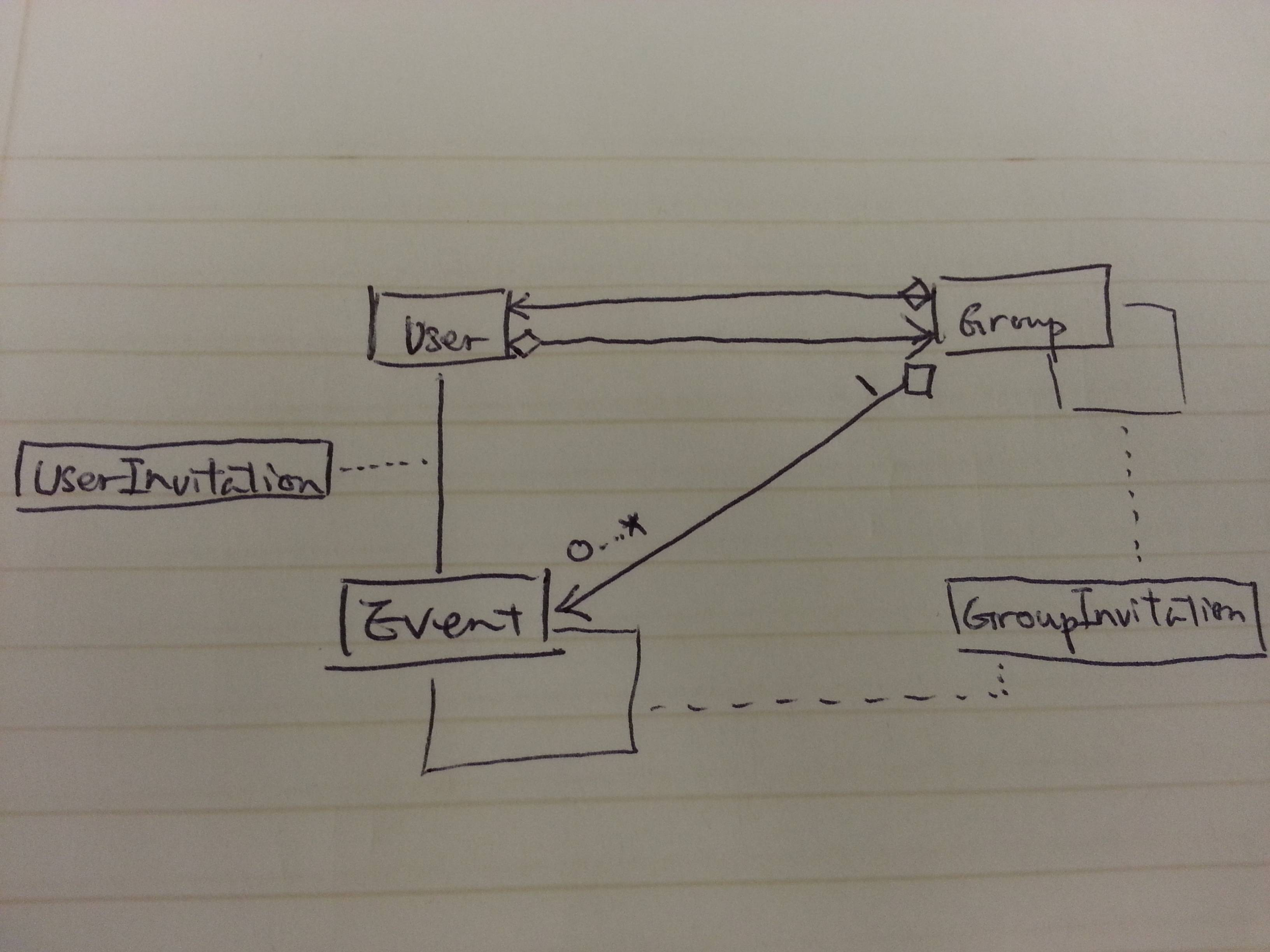 class diagram for voting system airmar transducer wiring diagrams uml reference group function of a