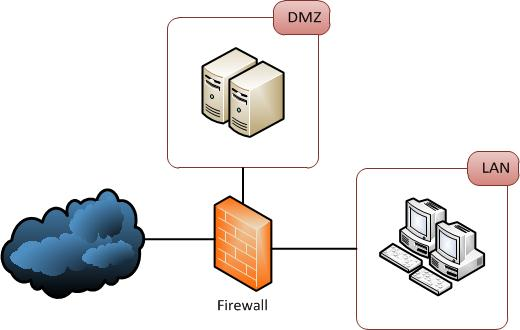 Firewalls Public DMZ Network Architecture Information Security