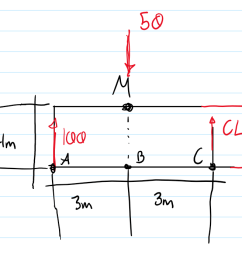 fbd of a pratt bridge truss members ml cl and cd have been [ 1410 x 699 Pixel ]
