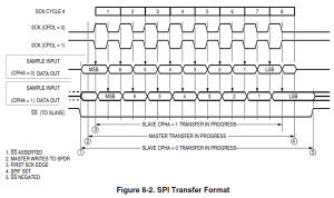 SPI specifications  Electrical Engineering Stack Exchange