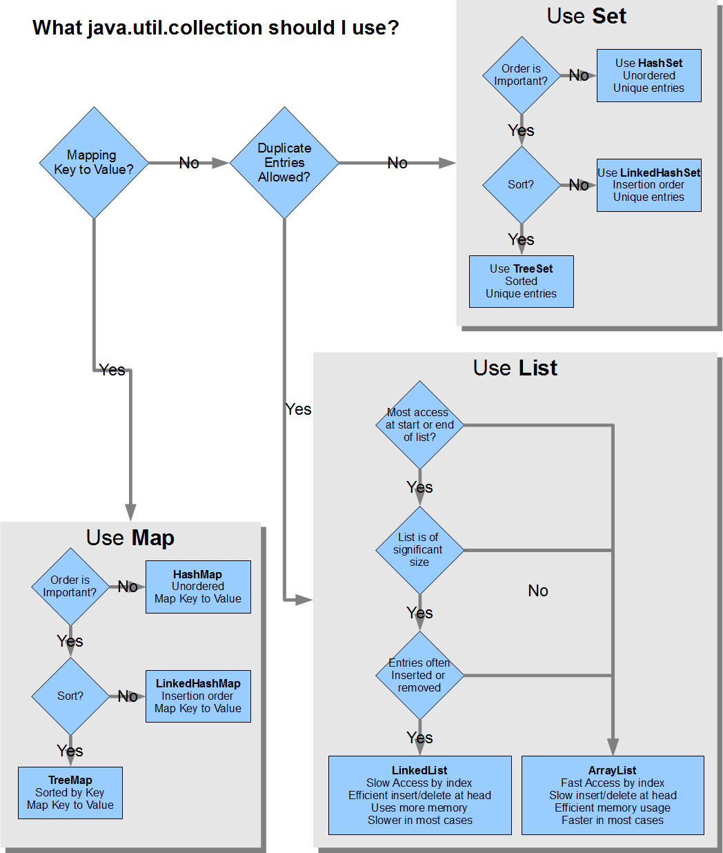 Flow chart what java collection should i use aliteralmind flow chart nvjuhfo Images