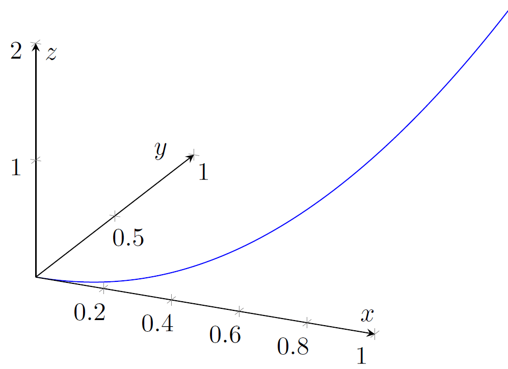 Plotting a parameterized curve on a certain coordinate system