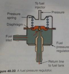 mazda 626 do fuel pressure regulators allow some fuel to flow even mazda tribute fuel system diagram mazda fuel pressure diagram [ 1458 x 1383 Pixel ]