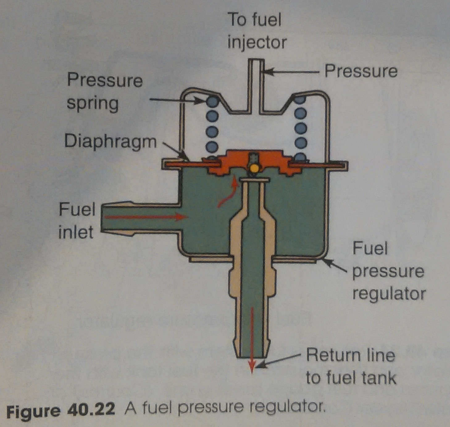 hight resolution of mazda 626 do fuel pressure regulators allow some fuel to flow even mazda tribute fuel system diagram mazda fuel pressure diagram