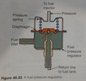 mazda 626  Do fuel pressure regulators allow some fuel to flow even when not turned on?  Motor