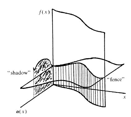 What is the geometrical meaning of a Riemann-Stieltjes