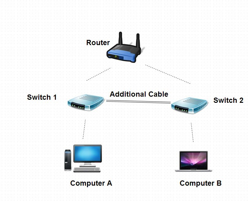 Networking Would Connecting An Ethernet Cable Between 2 Switches
