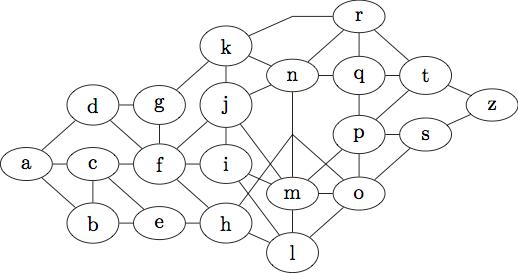 Layered graph by tikz lib graphdrawing: rotate & minimize