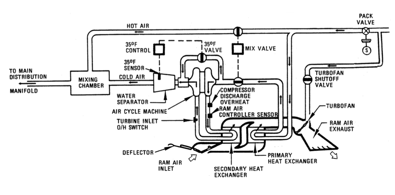 hight resolution of bleed air system 737