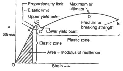 stress strain diagram for steel two wire thermostat wiring material science - breaking ropes. what can be said about the tensions? physics stack exchange