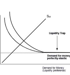 diagram of liquidity trap wiring diagram third level diagram of liquidity trap [ 1236 x 882 Pixel ]