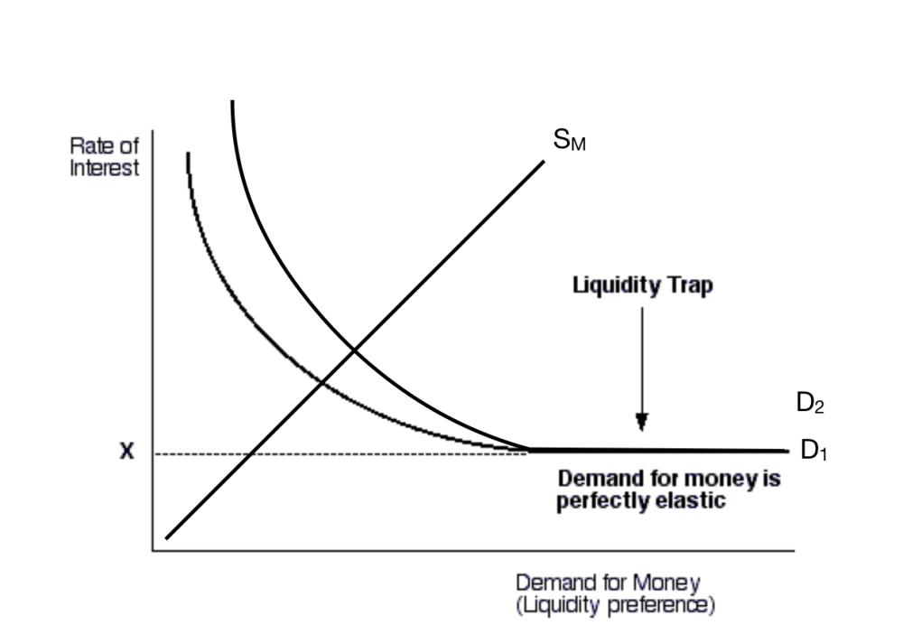 medium resolution of diagram of liquidity trap wiring diagram third level diagram of liquidity trap