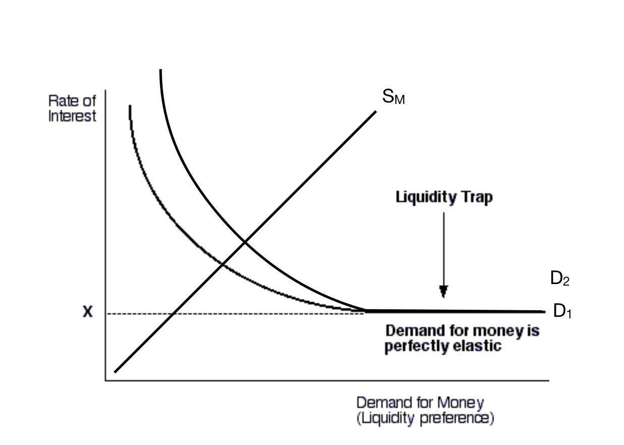 hight resolution of diagram of liquidity trap wiring diagram third level diagram of liquidity trap
